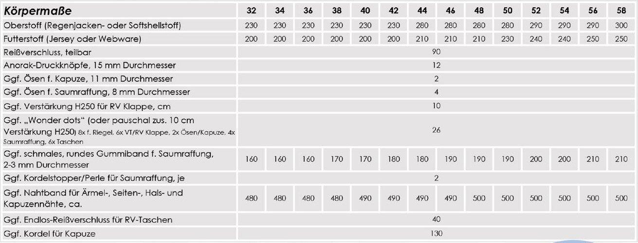 Nähpaket Regenjacken Uni Frauen Tabelle