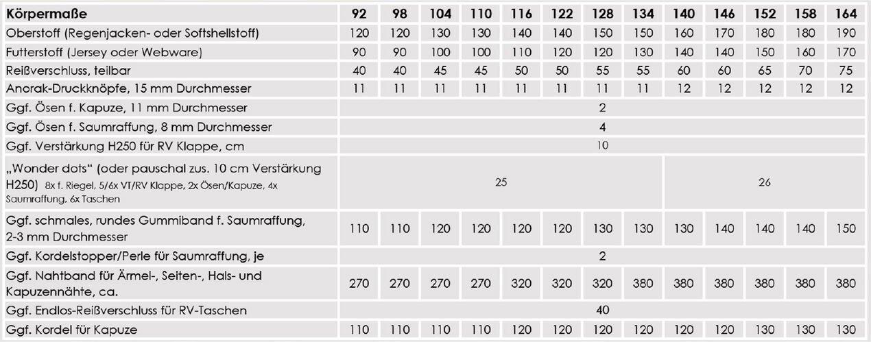 Nähpaket Regenjacken Muster Kids Tabelle