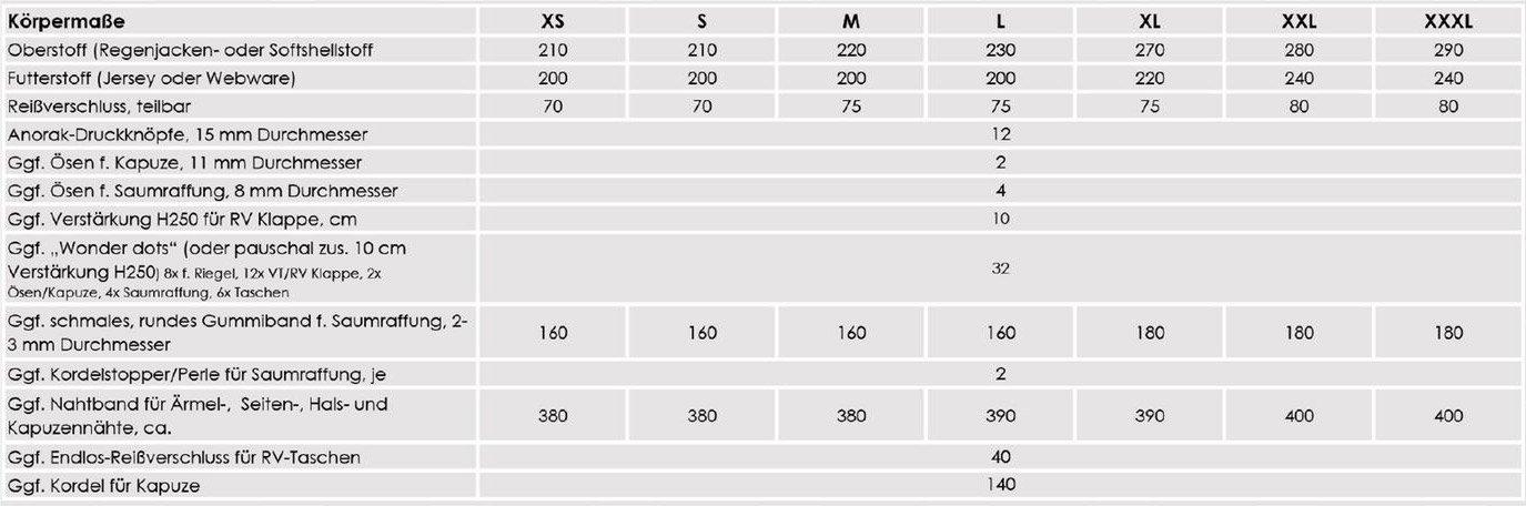 Nähpaket Regenjacken Uni Männer Tabelle